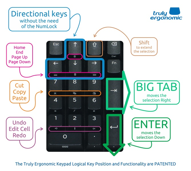 Truly Ergonomic Mechanical Numeric Keypad - Logical Key Position and Functionality PATENTED