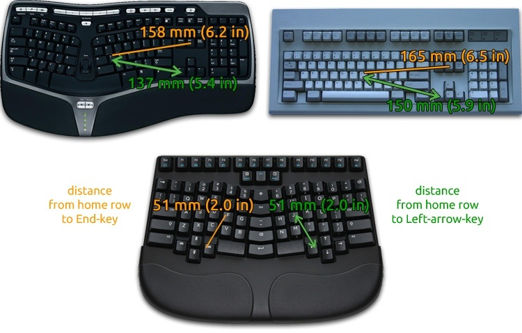 Ergonomic Keyboard reduces hand and finger travel