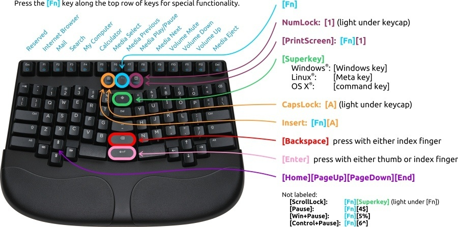 Truly Ergonomic Keyboard key locations